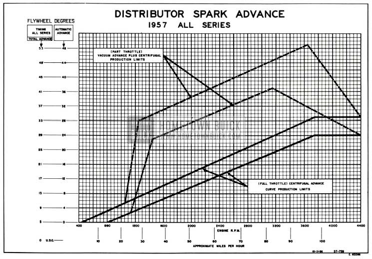 1958 Buick Distributor Spark Advance Chart