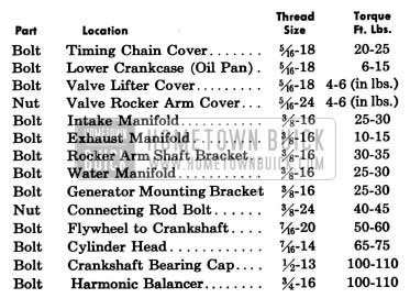 1958 Buick Engine Tightening Specification