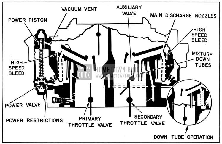 1958 Buick Main Metering and Power Systems