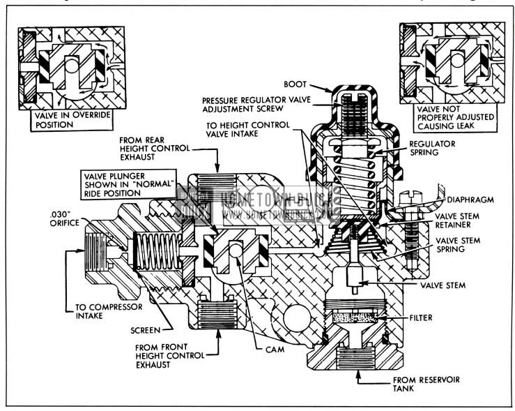 1958 Buick Manual Override Valve-Sectional View