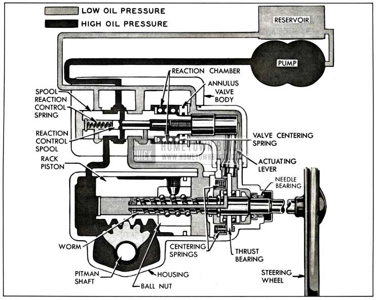 1958 Buick Oil Circulation in Right Turn