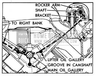 1958 Buick Oil Supply to Lifters, Rocker Arms and Valves