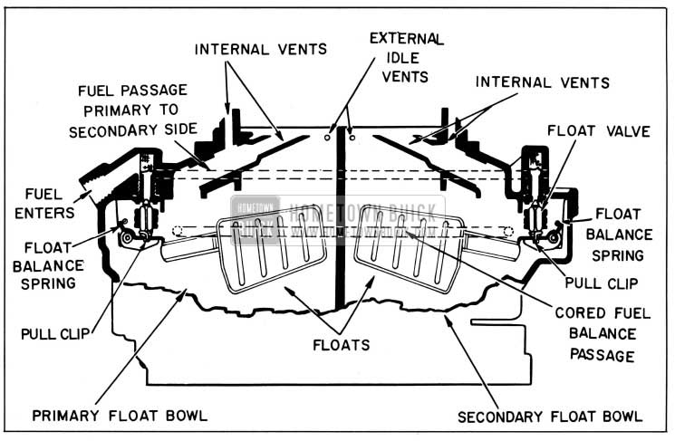 1958 Buick Primary and Secondary Float Systems