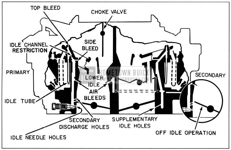 1958 Buick Primary and Secondary Idle Systems