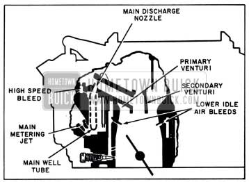 1958 Buick Primary Main Metering System
