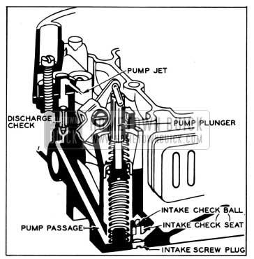 1958 Buick Pump Circuit