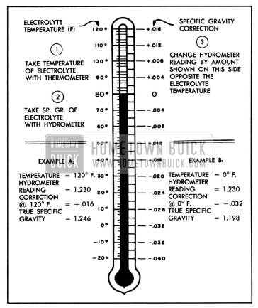 1958 Buick Specific Gravity Temperature Correction Scale