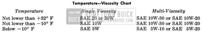 1958 Buick Temperature-Viscosity Chart