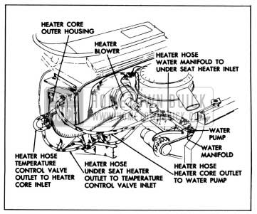 1958 Buick Water Flow - Heater-Defroster Installation