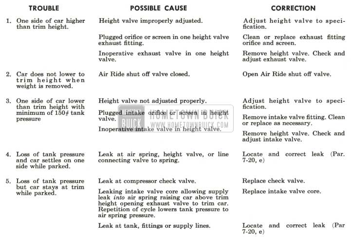 1959 Buick Air Ride Trouble Diagnosis