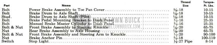 1959 Buick Brake Tightening Specifications