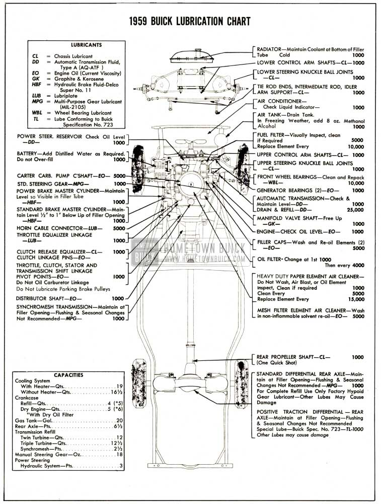 1959 Buick Chassis Lubricare Chart