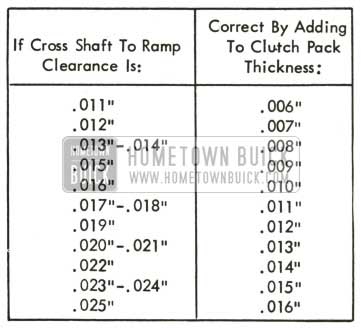 1959 Buick Cross Shaft Clearance Adjusting Chart