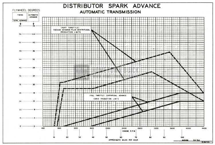 1959 Buick Distributor Spark Advance Chart-Automatic Transmission