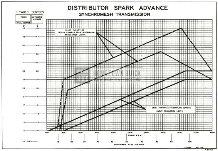 1959 Buick Distributor Spark Advance Chart-Synchromesh Transmission
