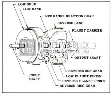 1959 Buick Elements of Planetary Gear Train