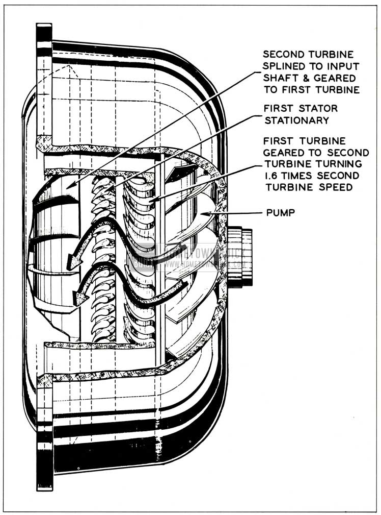 1959 Buick Oil Flow from Pump to Second Turbine on Acceleration