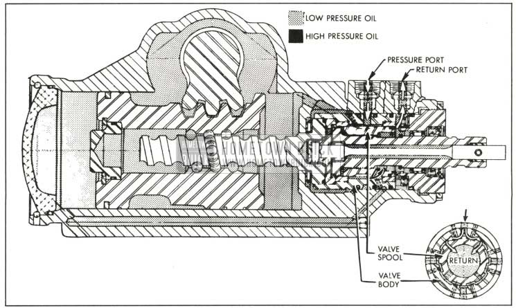 1959 Buick Oil Flow in Neutral or Straight-Ahead Position