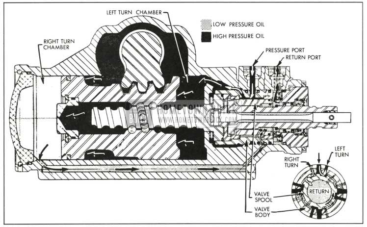 1959 Buick Oil Flow Left Tum Position