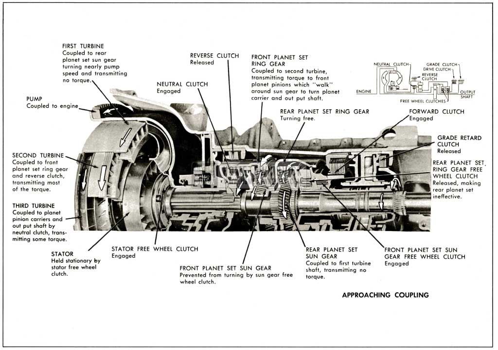 1959 Buick Operation of Components Approaching Coupling