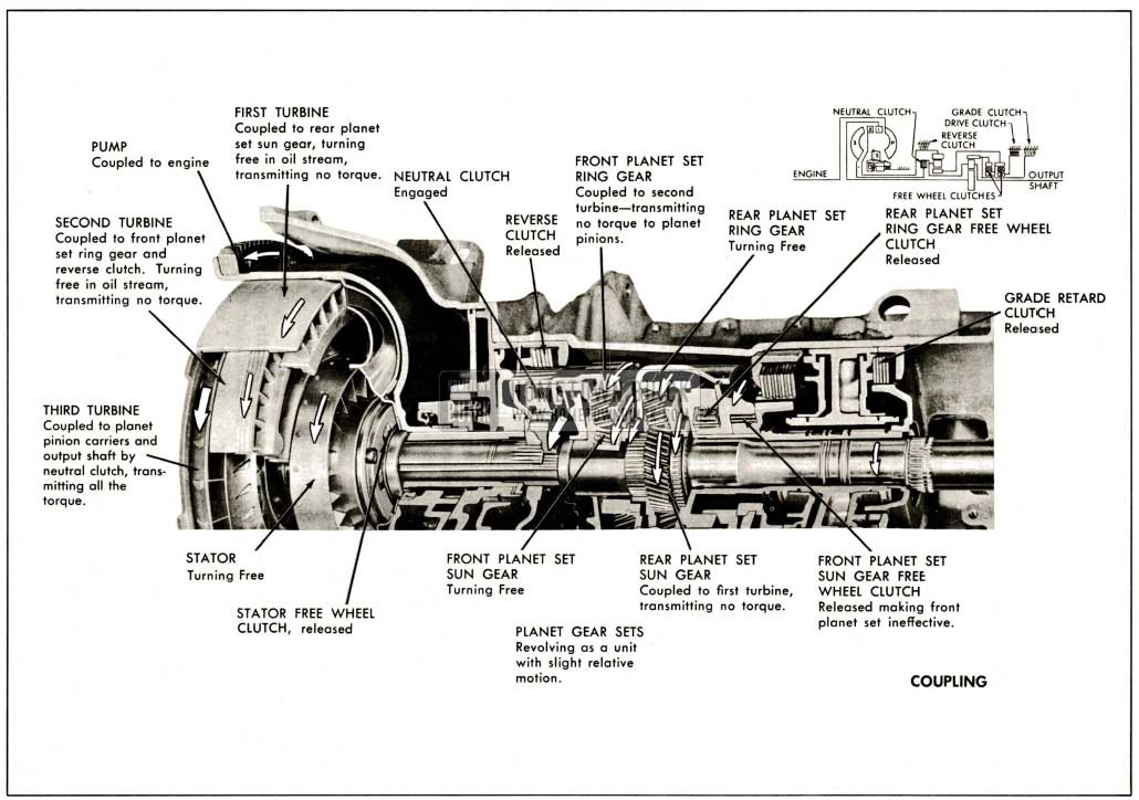 1959 Buick Operation of Components at Coupling