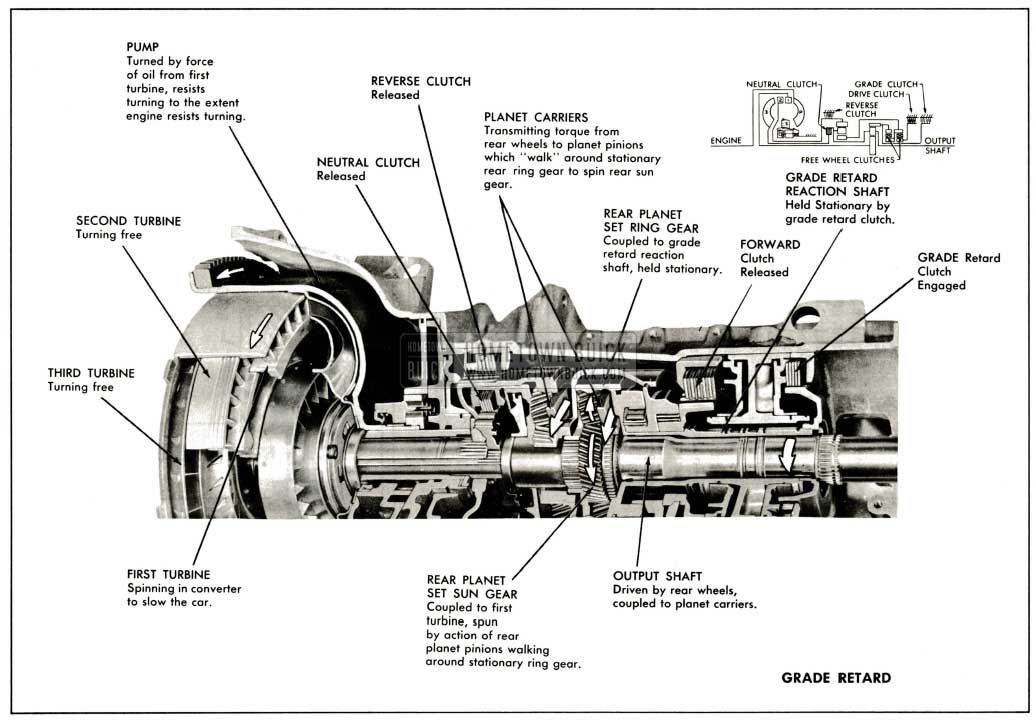 1959 Buick Operation of Components In Grade Retard Range