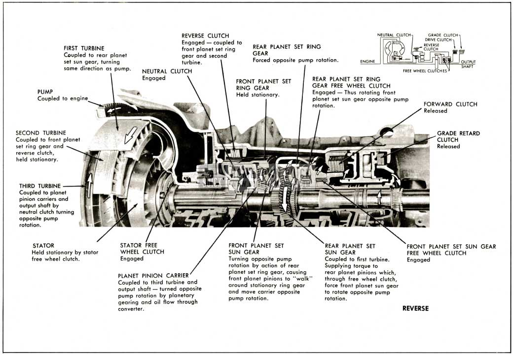 1959 Buick Operation of Components In Reverse Range