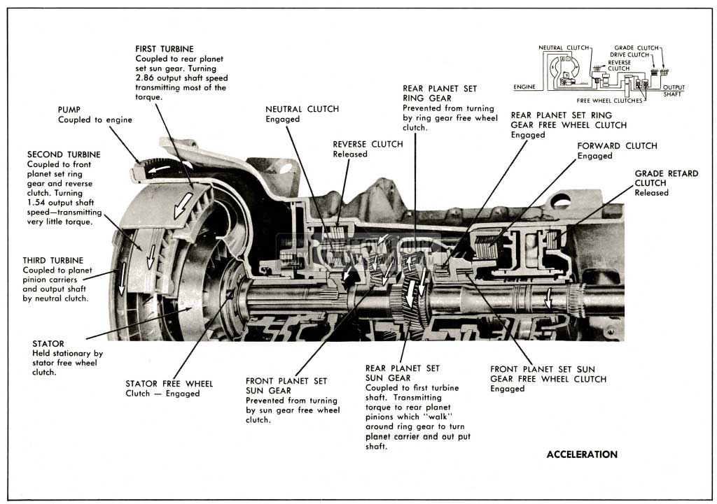 1959 Buick Operation of Components on Acceleration