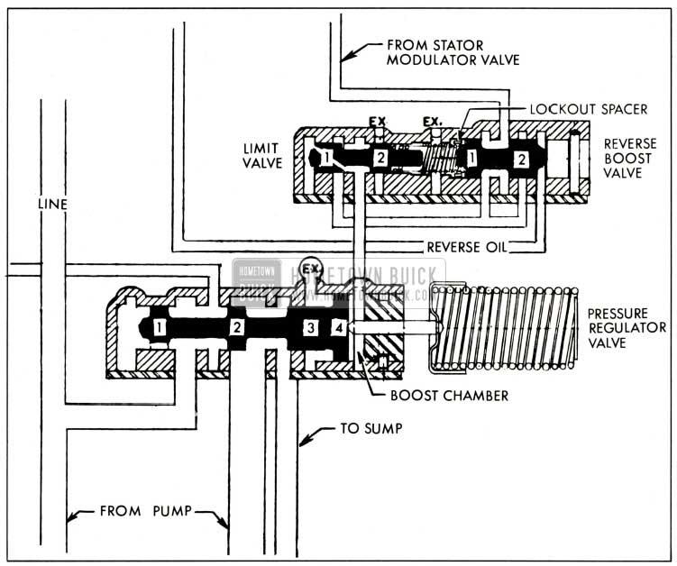 1959 Buick Pressure Regulator Valve and Limit Valve