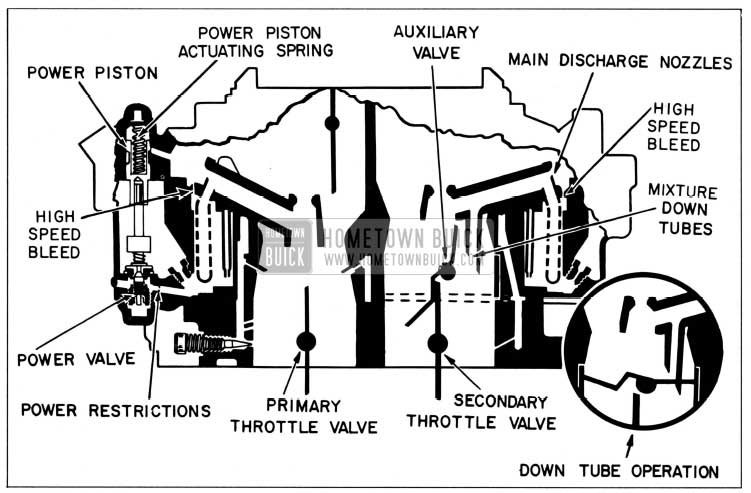 1959 Buick Rochester Carburetor Main Metering and Power Systems