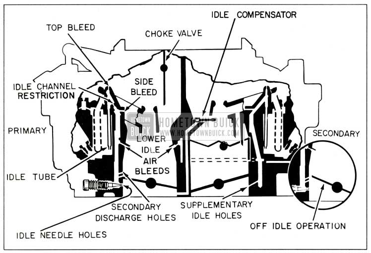 1959 Buick Rochester Carburetor Primary and Secondary Idle Systems