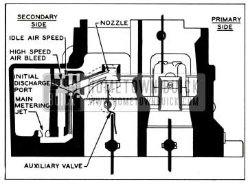 1959 Buick Secondary High Speed Circuit