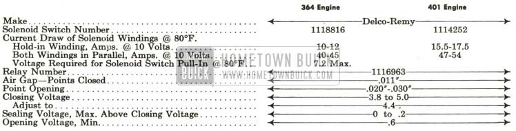 1959 Buick Electrical Specifications Hometown Buick