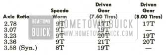 1959 Buick Speedometer Gears