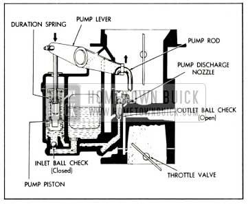 1959 Buick Stromberg Carburetor Accelerating System